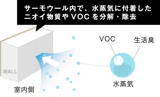 サーモウール内で、水蒸気に付着したニオイ物質やVOCを分解・除去
